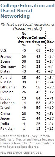 30% українців використовують соціальні мережі