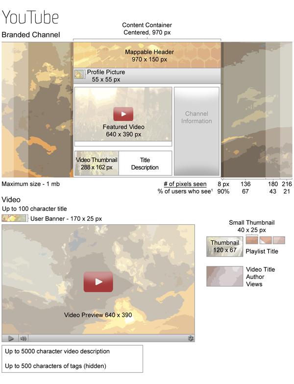 Усі розміри зображень для YouTube (інфографіка)