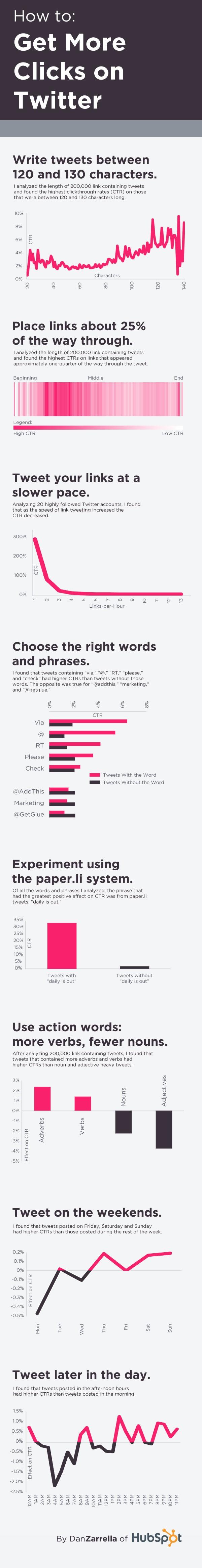 Як підвищити популярність твітів (інфографіка)