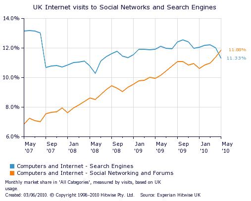 В Британії соціальні мережі обійшли пошуковики