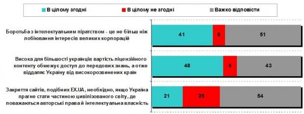 60% українців не готові купувати ліцензійний контент