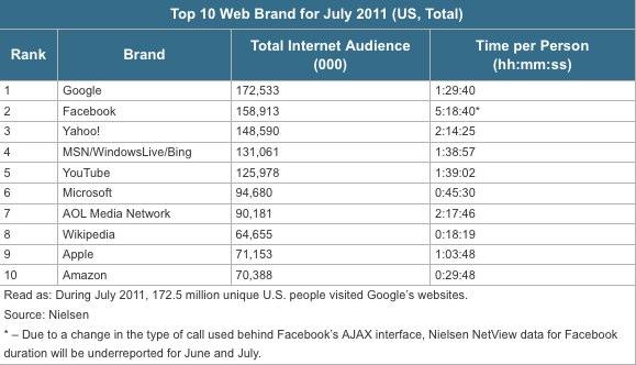 Відвідувачі проводять на Facebook у 4 рази більше часу, ніж на Google
