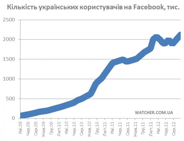 Українців у Facebook за 2 місяці стало на 240 тис більше