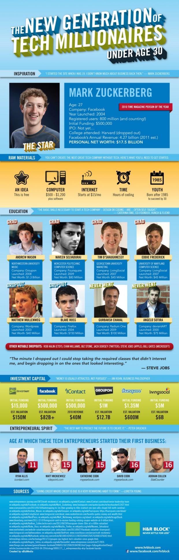 9 найбагатших ІТ підприємців у віці до 30 років