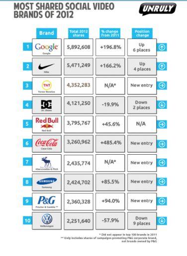 Google очолила список найпопулярнішого брендового відео в соцмережах у 2012 році
