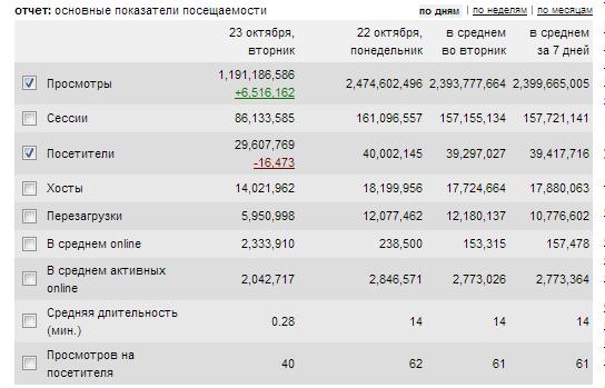 Добова аудиторія «ВКонтакте» подолала позначку в 40 мільйонів