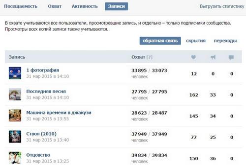 ВКонтакті відкрив статистику окремих записів у спільнотах