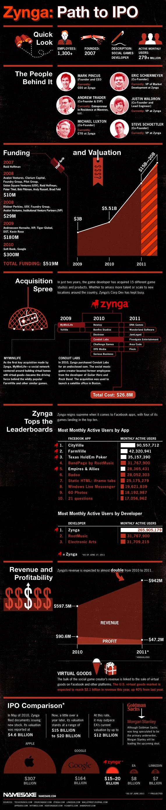 Zynga може залучити на IPO до $1 млрд (інфографіка)