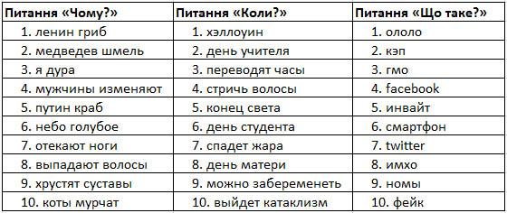 Українців більше цікавить Азаров, ніж Янукович (дані Google Zeitgeist)