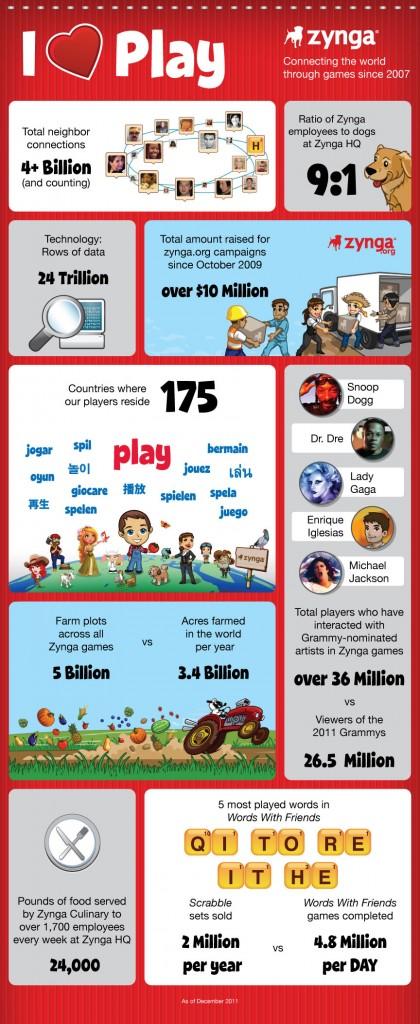 Акції Zynga почали продавати на біржі