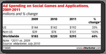 Як розвивається ринок онлайн ігор (Частина 1)