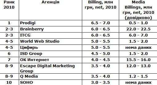 Рейтинг українських інтернет агенцій за обсягами доходів