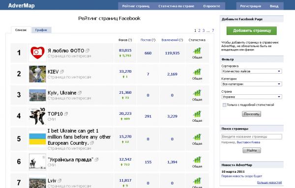 Fine Web запустила рейтинг українських Facebook сторінок