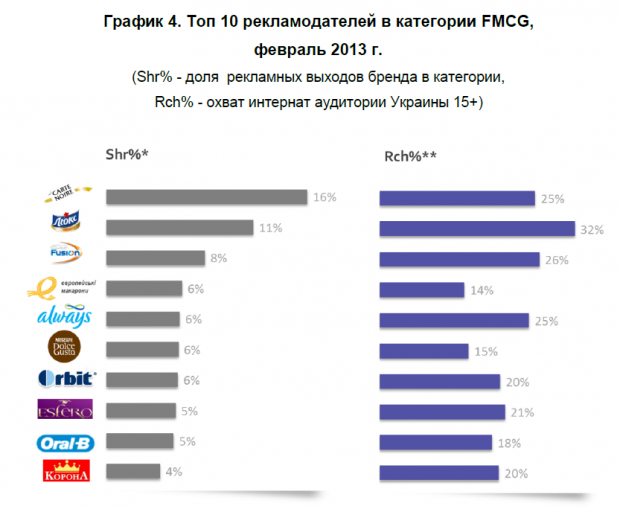 Медійна онлайн реклама: ТОП рекламодавці та системи розміщення в лютому 2013