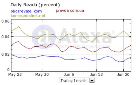 Янукович визначив, який новинарний сайт в Україні є найпопулярнішим