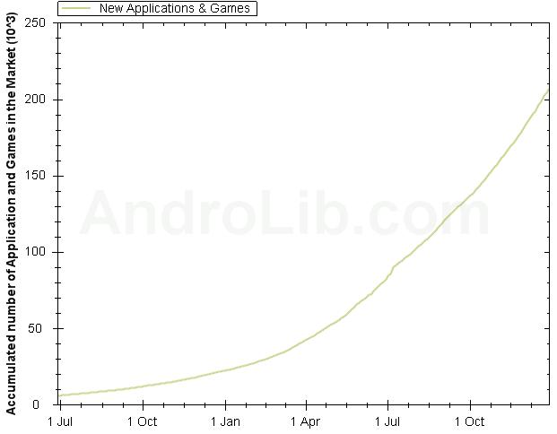 Android Market запустив відеоогляди та має вже понад 200 тис. додатків