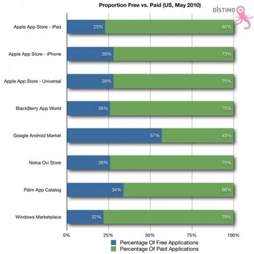 Частка безкоштовних додатків на Android Market вдвічі більша, ніж в Apps Store