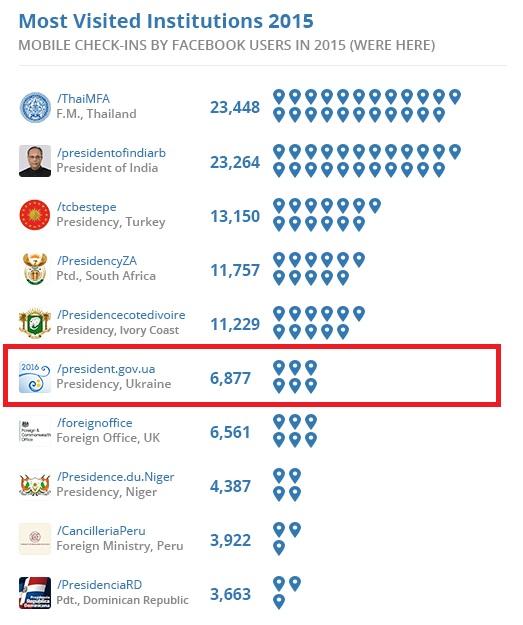 Адміністрація Президента України стала однією з найпопулярніших державних інституцій в світі за кількістю чекінів