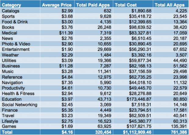 Купити весь App Store коштує $1.112.909,46