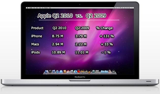 Прибуток Apple в I кварталі виріс на 90%