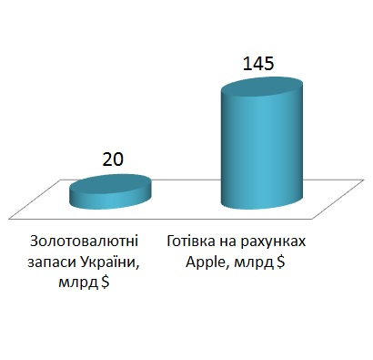 Apple має на своїх рахунках в 7 разів більше коштів, ніж золотовалютний запас України