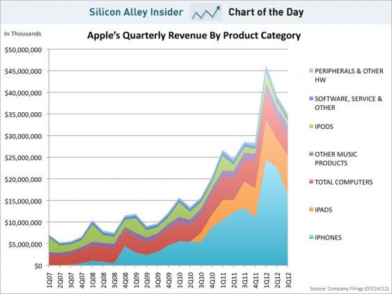 В Apple різко впали продажі iPhone