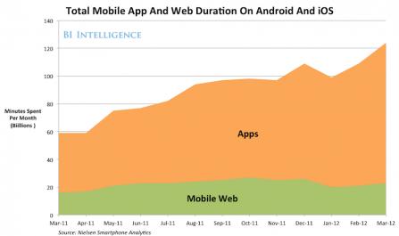 Мобільні додатки виграють війну проти браузерів