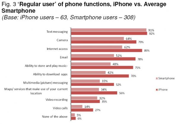 Менше половини власників смартфонів не завантажують додатки
