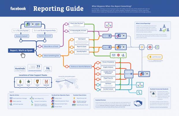 Що відбувається коли ви клікаєте «Report» у Facebook (інфографіка)