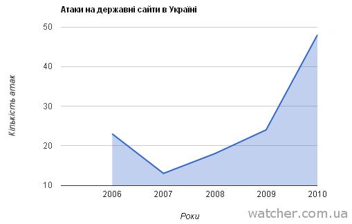 Кількість атак на сайти органів влади України зросла вдвічі