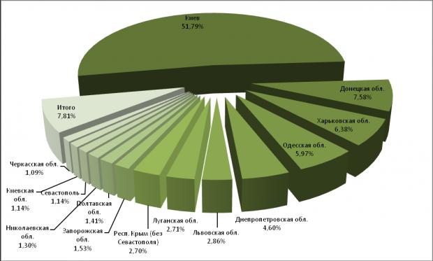 Бегун прогнозує зростання ринку контекстної реклами за рахунок регіонів