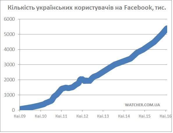 5,4 млн українців у Facebook: кількість користувачів в Україні почала рости швидше, ніж в 2015 році