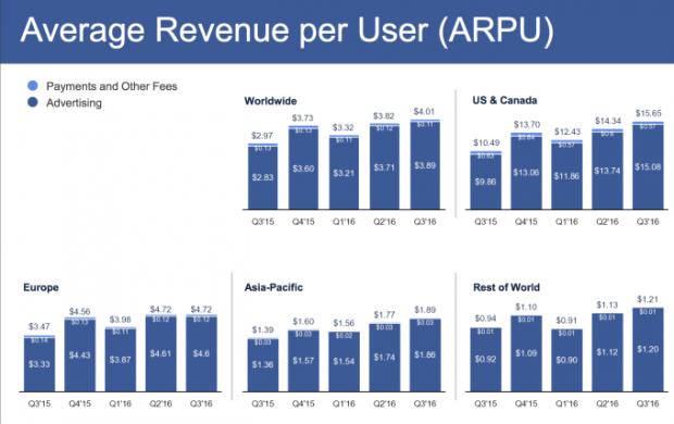 Facebook заробив у третьому кварталі $7 млрд
