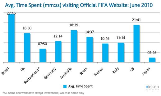 Сайт FIFA переглянули 7 мільярдів разів