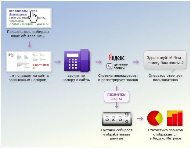 Яндекс рахуватиме телефонні дзвінки