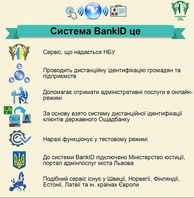 НБУ запустив в тестовому режимі систему BankID для спрощення процесу отримання адмінпослуг громадянами