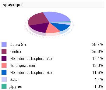 Firefox завоював 25% ринку браузерів у день свого пятиріччя