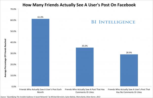 Ваші пости у Facebook бачить лише кожен 3 й друг