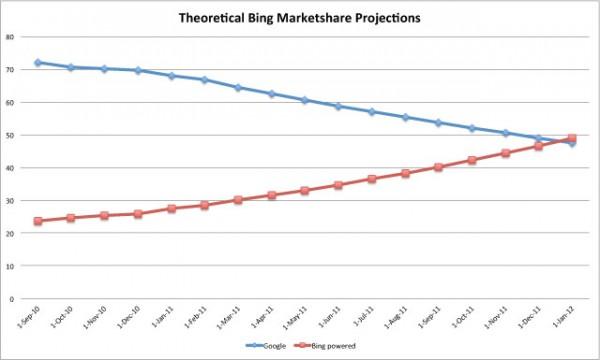 Bing контролює третину пошукового ринку США