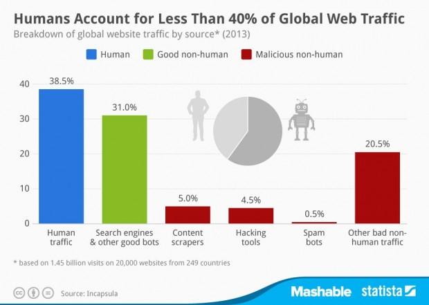 Боти генерують 61% світового вебтрафіку