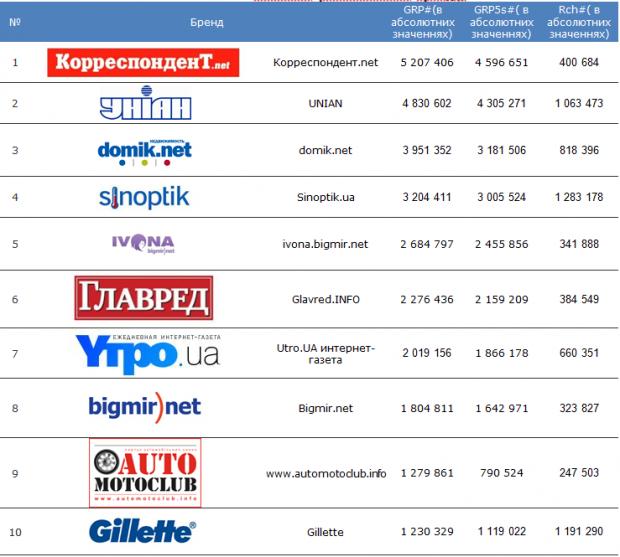 Топ 10 найбільш рекламованих брендів та рекламодавців на українських новинних сайтах