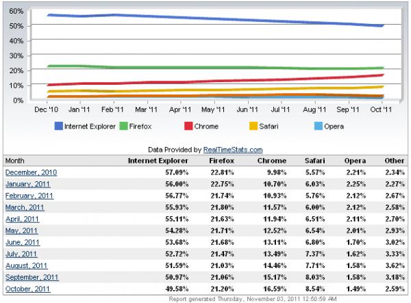 Частка Internet Explorer у світі стала меншою за 50%