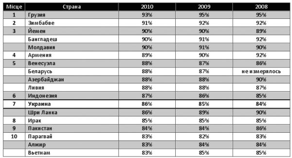 Україна потрапила в десятку країн з найбільшим рівнем піратства