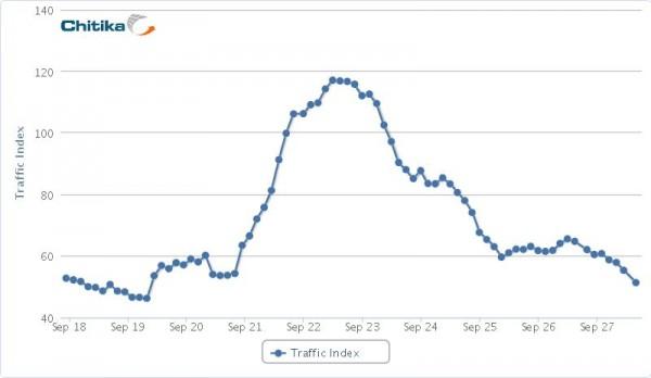 Трафік на Google+ упав на 60%