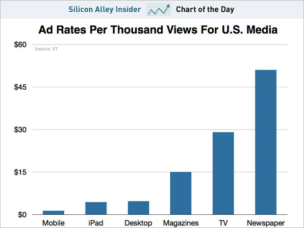 Супернизькі ціни на мобільну рекламу в США (інфографіка)