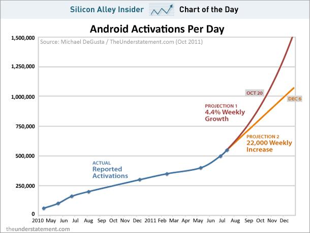 Дайджест: Google Docs оновив дизайн, Groupon за $6 млрд, мільйон активацій Android