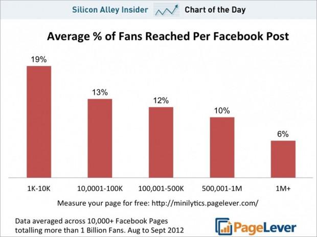Публікації Facebook сторінок із більшою кількістю прихильників бачить менший їх відсоток