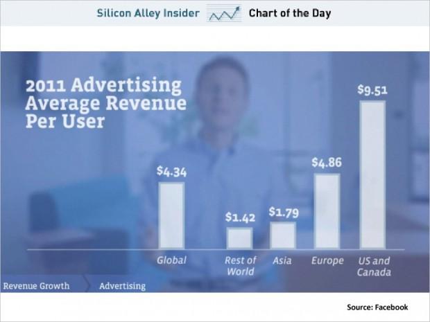 Скільки Facebook заробляє на одному користувачу? (інфографіка)