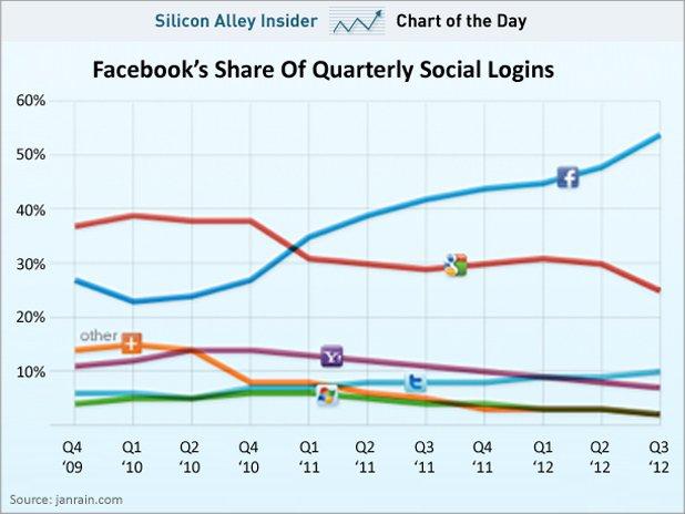 Більше половини «соціальних логінів» здійснюються через Facebook