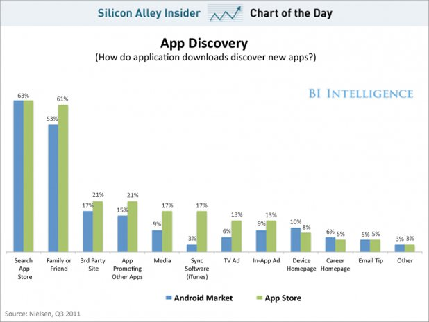 chart of the day how people find apps august 2012